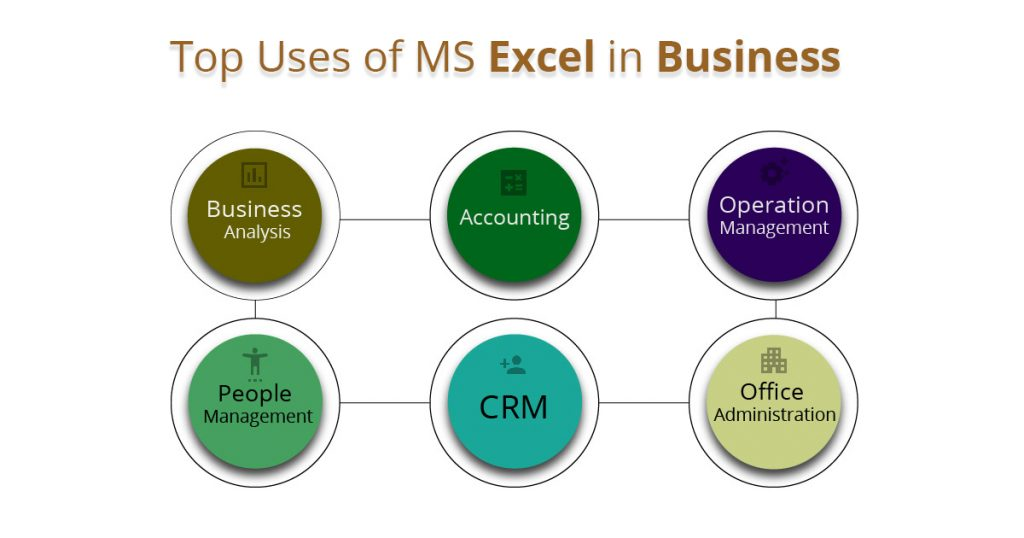 infographic showing the top uses of MS Excel in business