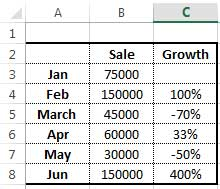 To make a chart, you first need to have a table with different values.