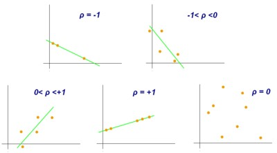 How the Correlation Coefficient shows the relationship between two variables?