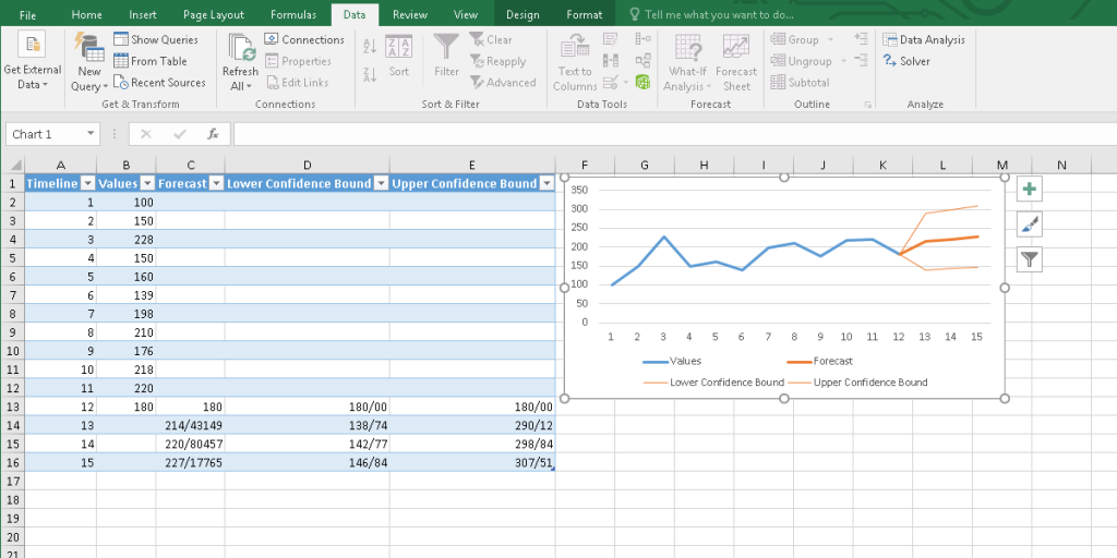The result of the Forecast Sheet tool in Excel.
